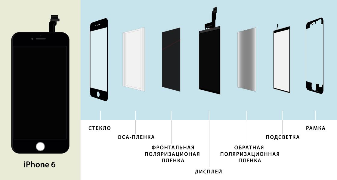 Из чего состоит дисплей iPhone 6